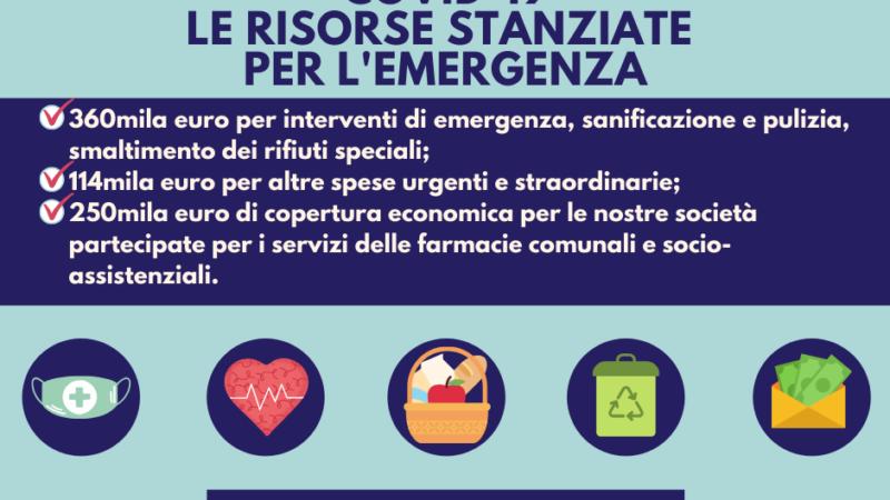 Pomezia istituisce due fondi per l'emergenza Covid-19: stanziati oltre 700mila euro. Stop pagamento tributi e servizi locali