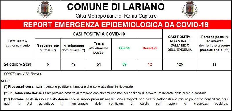 Lariano, salgono i positivi al Coronavirus (+31) e c'è un deceduto. 3 i guariti