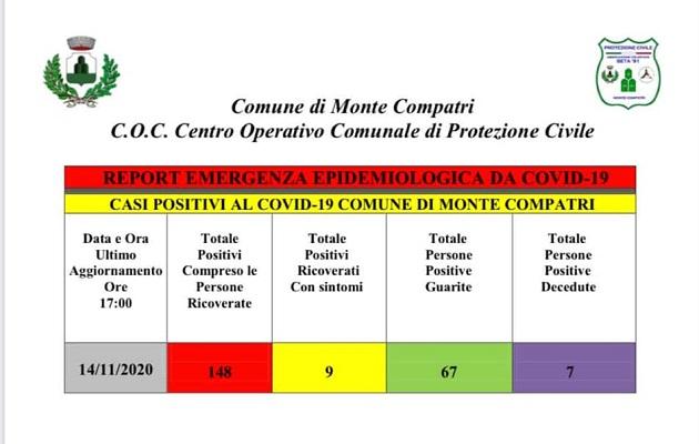 Coronavirus, 148 positivi e 7 decessi a Monte Compatri. COC chiuso per una settimana
