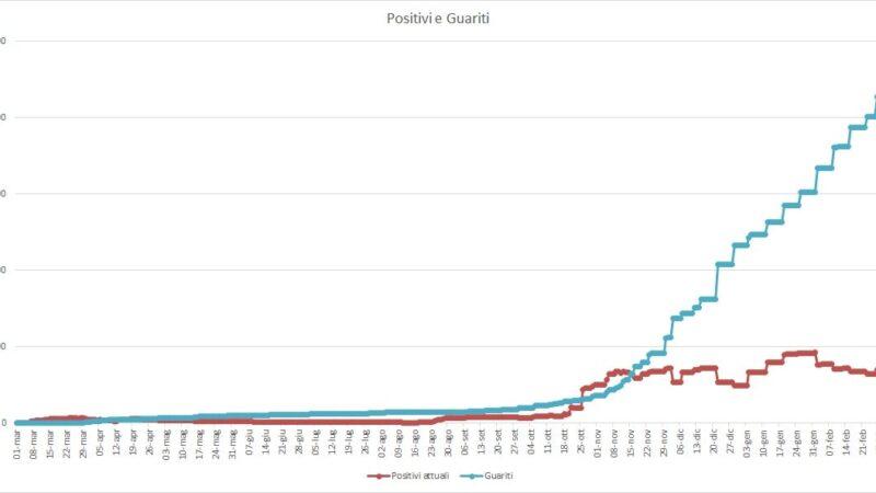 Pomezia, emergenza Coronavirus: 334 i positivi. Morto un cittadino di 68 anni