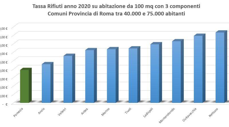 TARI, Pomezia comune di Roma tra i 40 e i 75mila abitanti con la tariffa più bassa